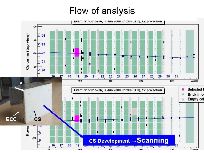Flow of analysis ν ECC CS CS Development →Scanning