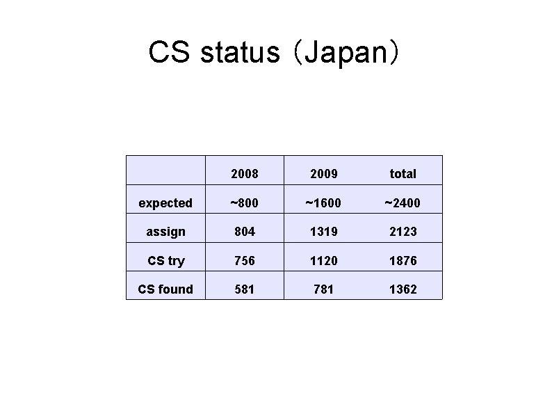 CS status (Japan) 2008 2009 total expected ~800 ~1600 ~2400 assign 804 1319 2123