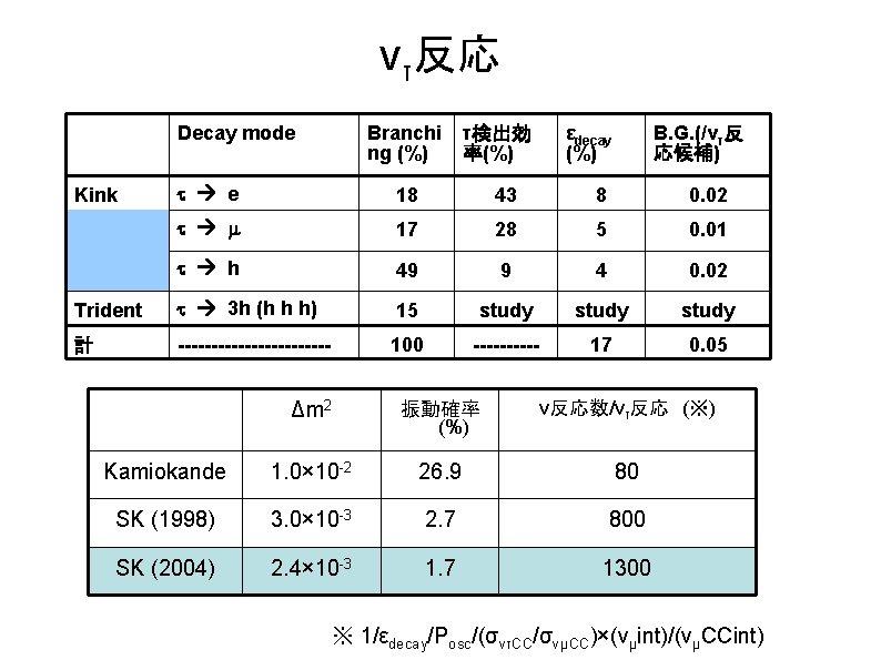 ντ反応 Decay mode Branchi ng (%) τ検出効 率(%) εdecay (%) B. G. (/ντ反 応候補)