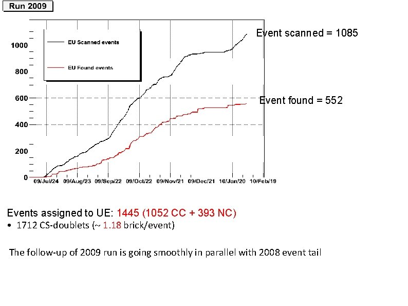 Event scanned = 1085 Event found = 552 Events assigned to UE: 1445 (1052