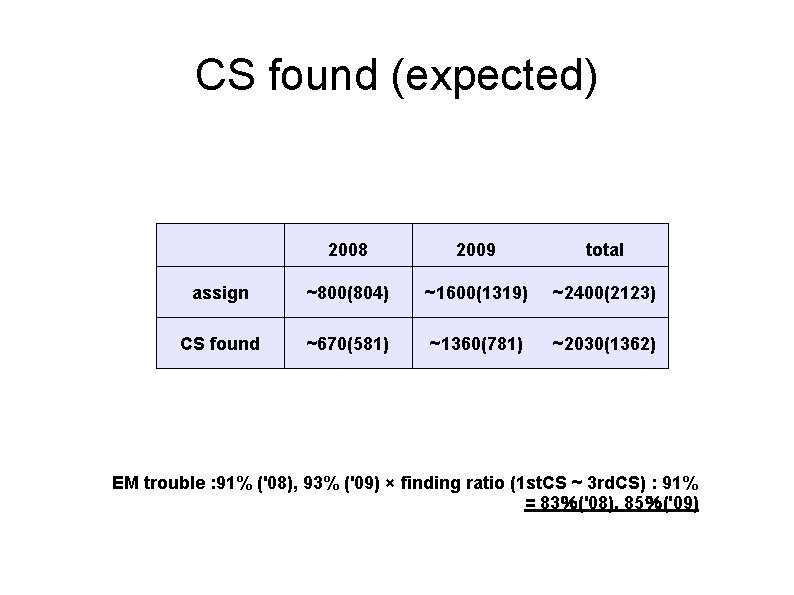 CS found (expected) 2008 2009 total assign ~800(804) ~1600(1319) ~2400(2123) CS found ~670(581) ~1360(781)