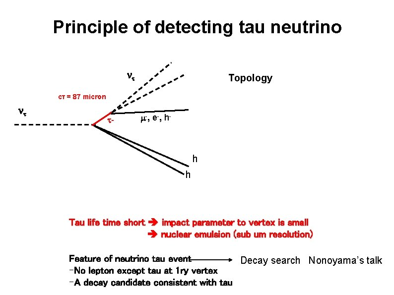 Principle of detecting tau neutrino Topology cτ = 87 micron - - , e-