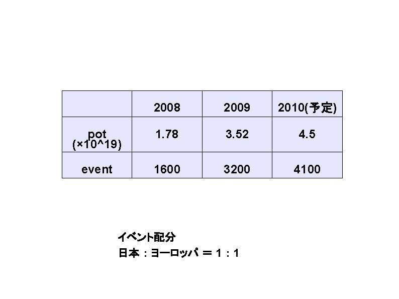 2008 2009 2010(予定) pot (× 10^19) 1. 78 3. 52 4. 5 event 1600