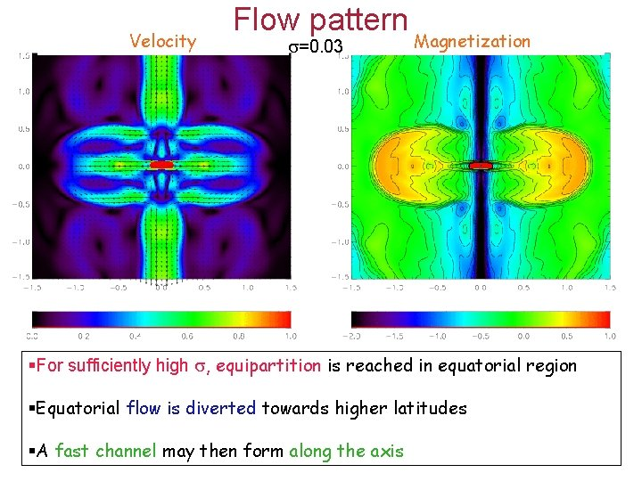 Velocity Flow pattern =0. 03 Magnetization §For sufficiently high , equipartition is reached in