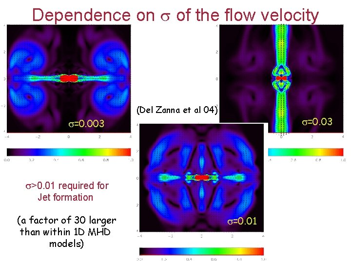 Dependence on of the flow velocity (Del Zanna et al 04) =0. 03 =0.