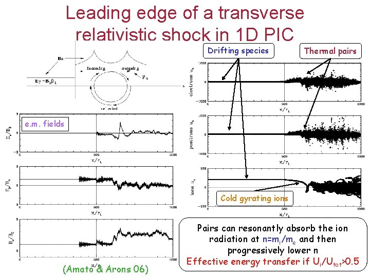 Leading edge of a transverse relativistic shock in 1 D PIC Drifting species Thermal