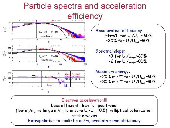 Particle spectra and acceleration efficiency Acceleration efficiency: ~few% for Ui/Utot~60% ~30% for Ui/Utot~80% Spectral