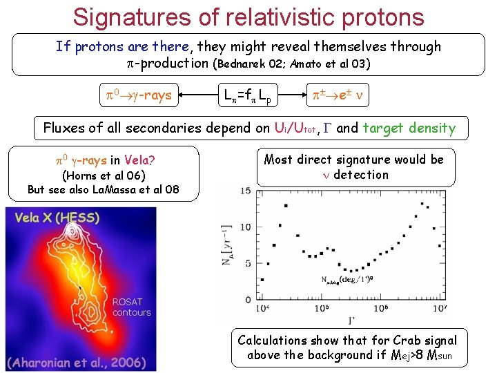 Signatures of relativistic protons If protons are there, they might reveal themselves through -production