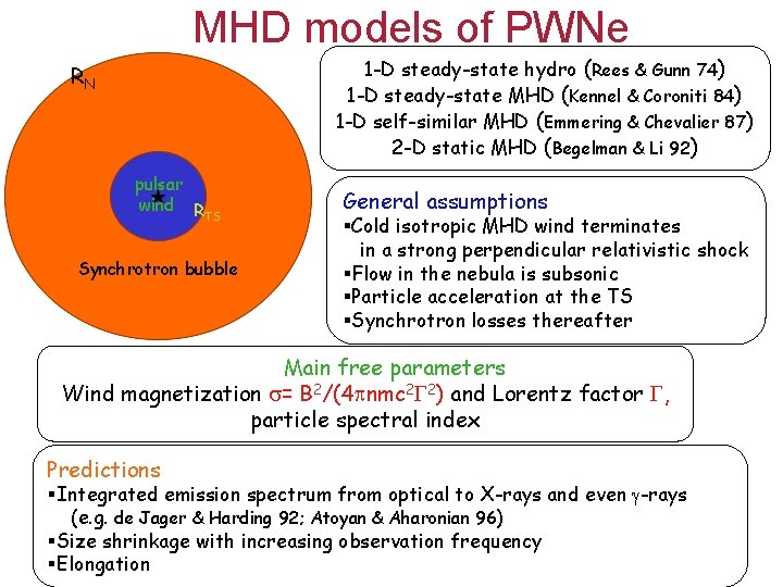 MHD models of PWNe 1 -D steady-state hydro (Rees & Gunn 74) 1 -D