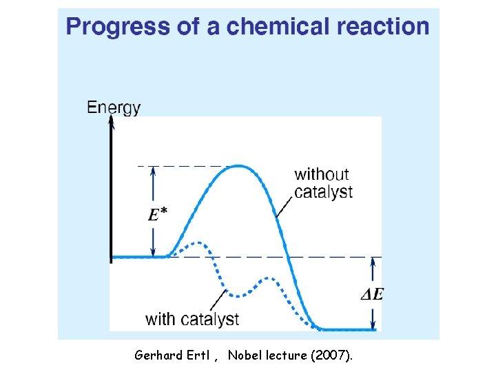 Gerhard Ertl , Nobel lecture (2007).