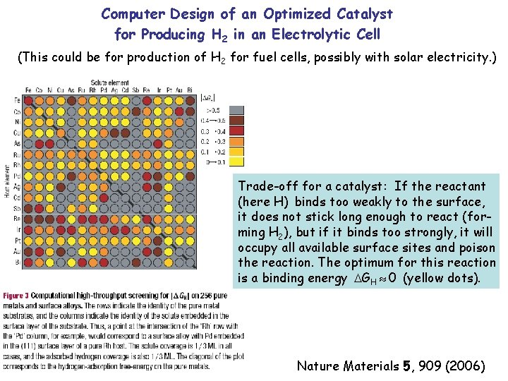 Computer Design of an Optimized Catalyst for Producing H 2 in an Electrolytic Cell