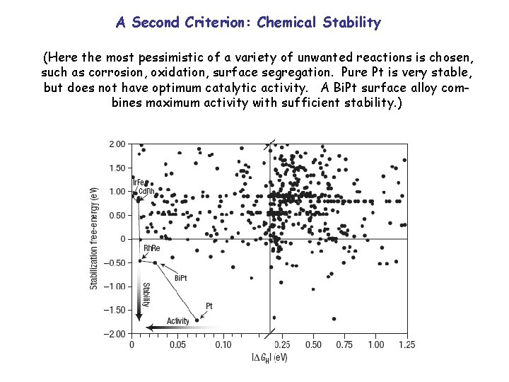 A Second Criterion: Chemical Stability (Here the most pessimistic of a variety of unwanted