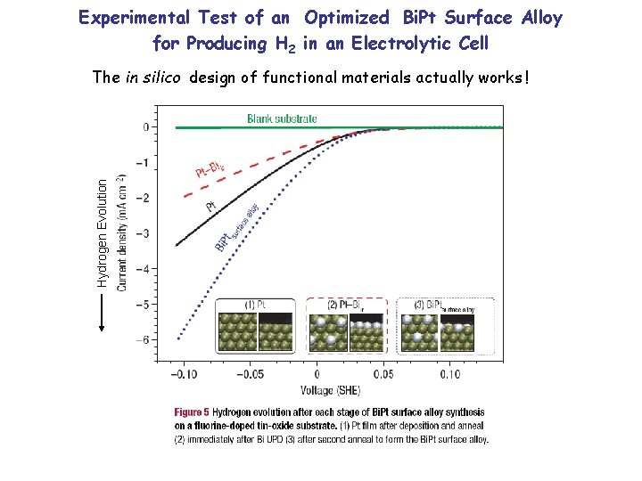 Experimental Test of an Optimized Bi. Pt Surface Alloy for Producing H 2 in