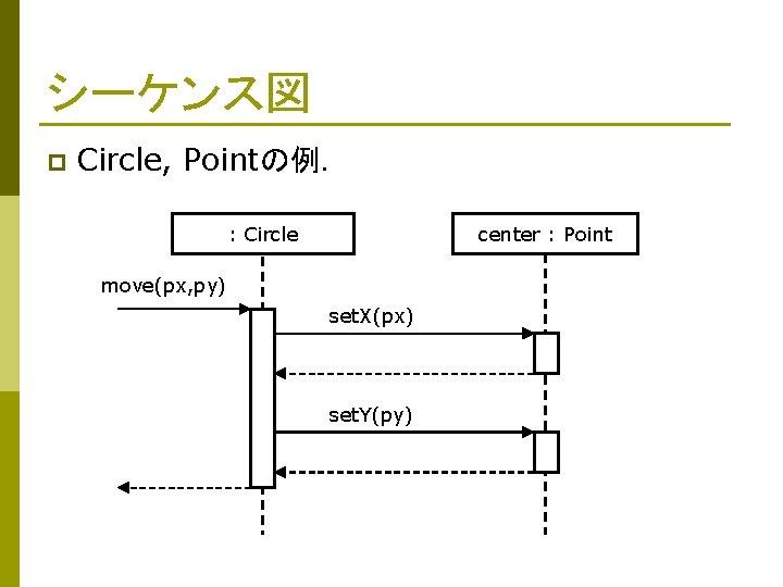 シーケンス図 p Circle, Pointの例. : Circle center : Point move(px, py) set. X(px) set.