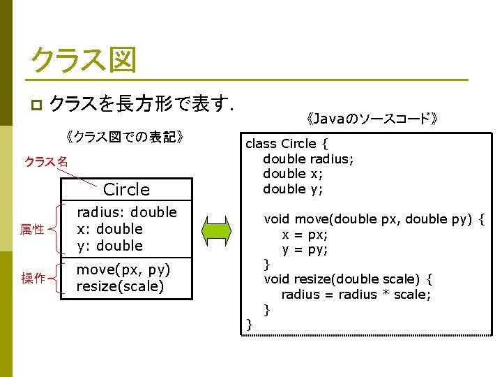 クラス図 p クラスを長方形で表す. 《クラス図での表記》 クラス名 Circle 属性 radius: double x: double y: double 操作