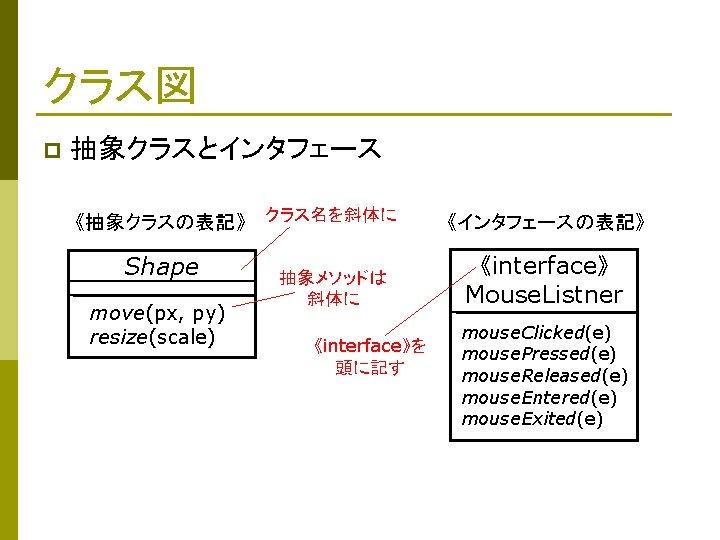 クラス図 p 抽象クラスとインタフェース 《抽象クラスの表記》 クラス名を斜体に Shape move(px, py) resize(scale) 抽象メソッドは 斜体に 《interface》を 頭に記す 《インタフェースの表記》