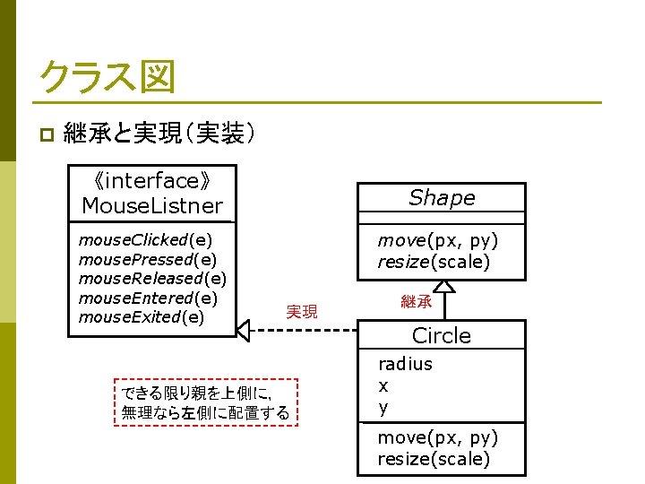クラス図 p 継承と実現(実装) 《interface》 Mouse. Listner mouse. Clicked(e) mouse. Pressed(e) mouse. Released(e) mouse. Entered(e)