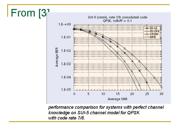 From [3] performance comparison for systems with perfect channel knowledge on SUI-5 channel model