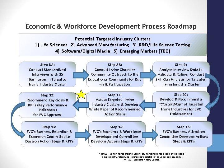 Economic & Workforce Development Process Roadmap Potential Targeted Industry Clusters 1) Life Sciences 2)