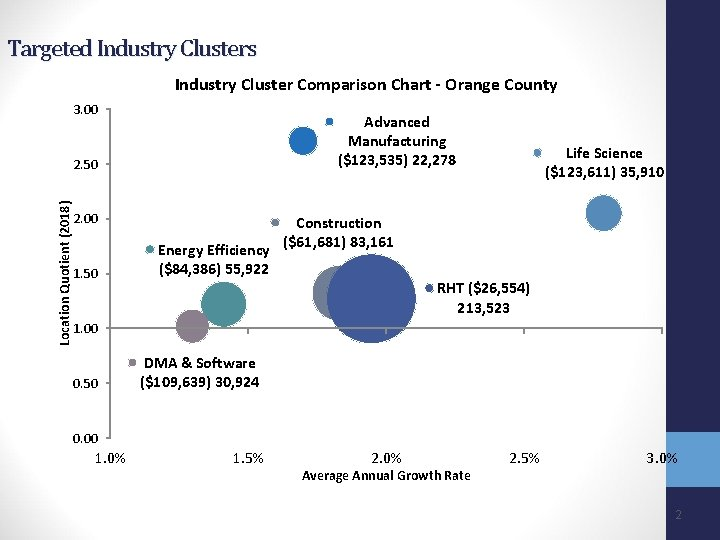 Targeted Industry Clusters Industry Cluster Comparison Chart - Orange County 3. 00 Advanced Manufacturing