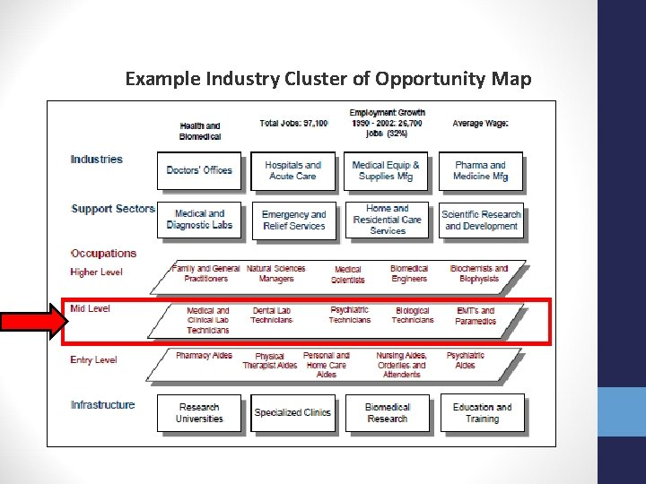 Example Industry Cluster of Opportunity Map
