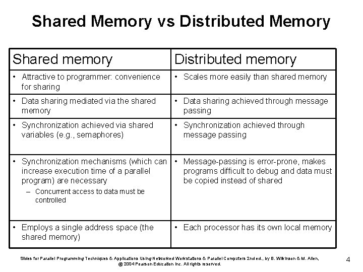 Shared Memory vs Distributed Memory Shared memory Distributed memory • Attractive to programmer: convenience