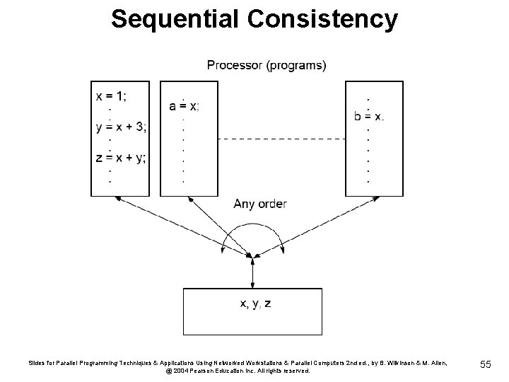 Sequential Consistency Slides for Parallel Programming Techniques & Applications Using Networked Workstations & Parallel