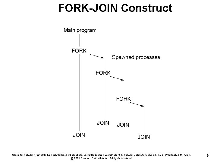 FORK-JOIN Construct Slides for Parallel Programming Techniques & Applications Using Networked Workstations & Parallel
