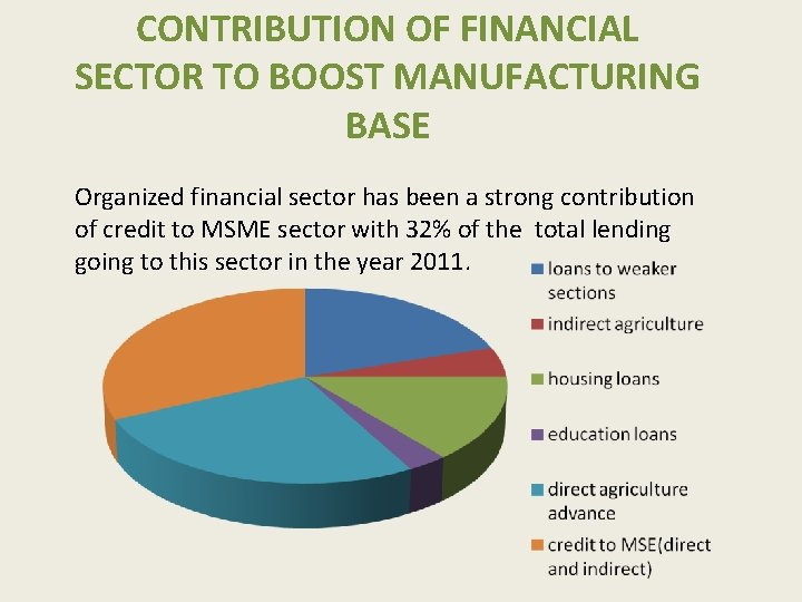 CONTRIBUTION OF FINANCIAL SECTOR TO BOOST MANUFACTURING BASE Organized financial sector has been a