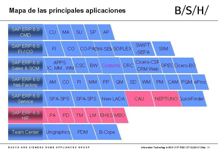 Mapa de las principales aplicaciones SAP ERP 6. 0 CMD CU SAP ERP 6.