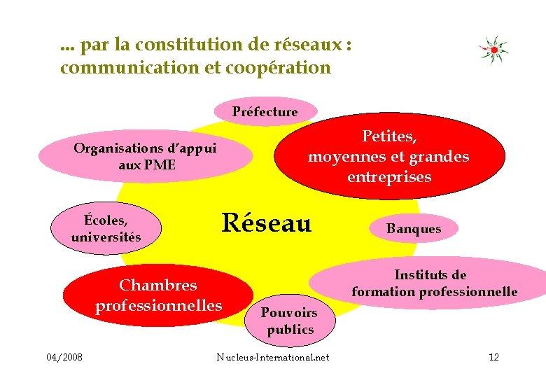 . . . par la constitution de réseaux : communication et coopération Préfecture Petites,