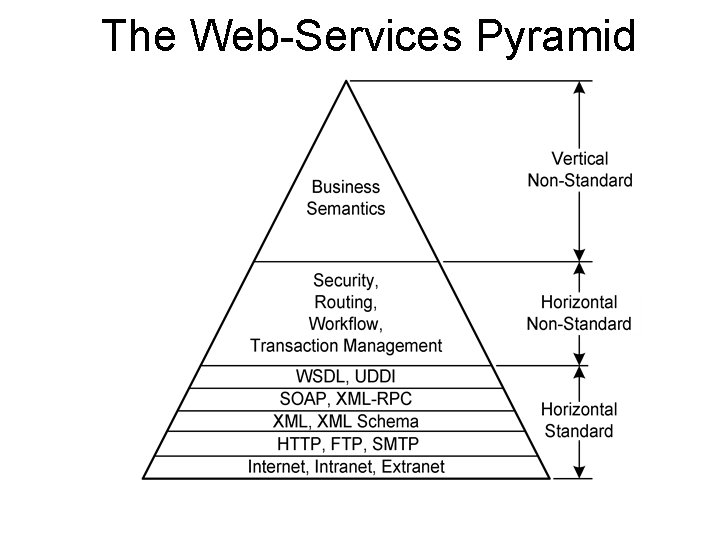 The Web-Services Pyramid