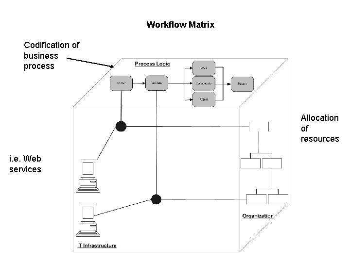 Workflow Matrix Codification of business process Allocation of resources i. e. Web services