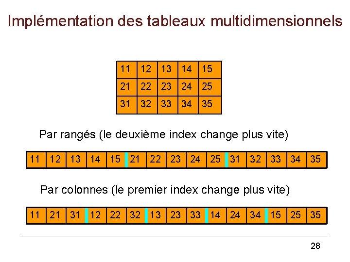Implémentation des tableaux multidimensionnels 11 12 13 14 15 21 22 23 24 25