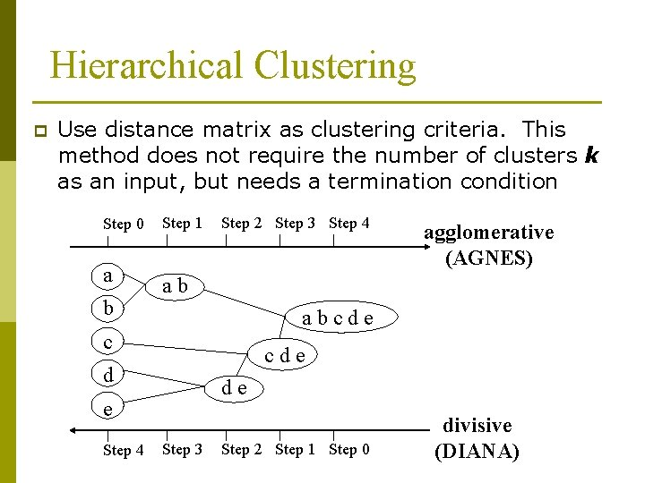Hierarchical Clustering p Use distance matrix as clustering criteria. This method does not require