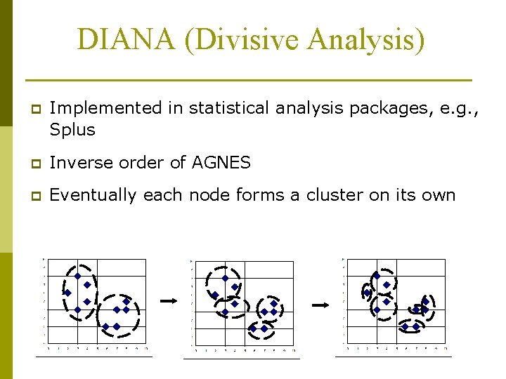 DIANA (Divisive Analysis) p Implemented in statistical analysis packages, e. g. , Splus p