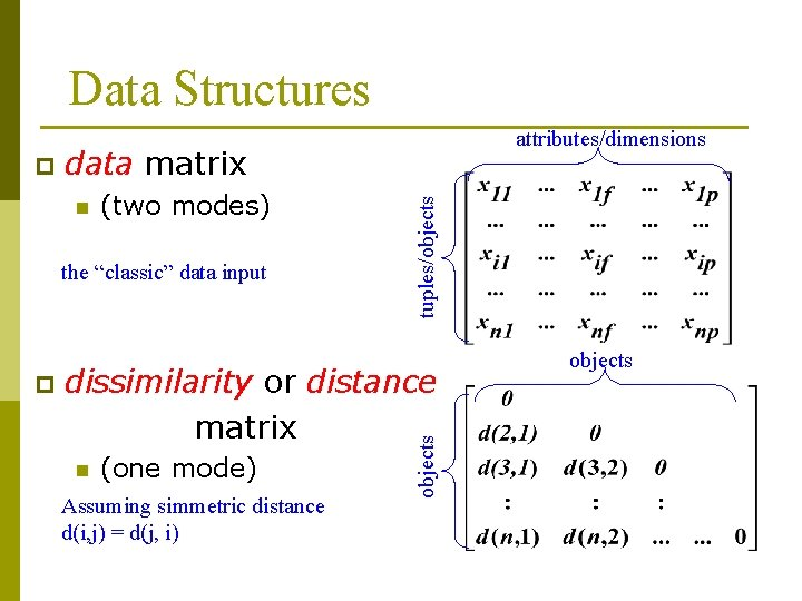 """Data Structures n (two modes) the """"classic"""" data input p tuples/objects data matrix dissimilarity"""