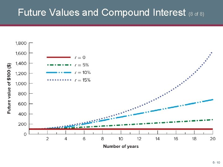 Future Values and Compound Interest (8 of 8) 5 - 10