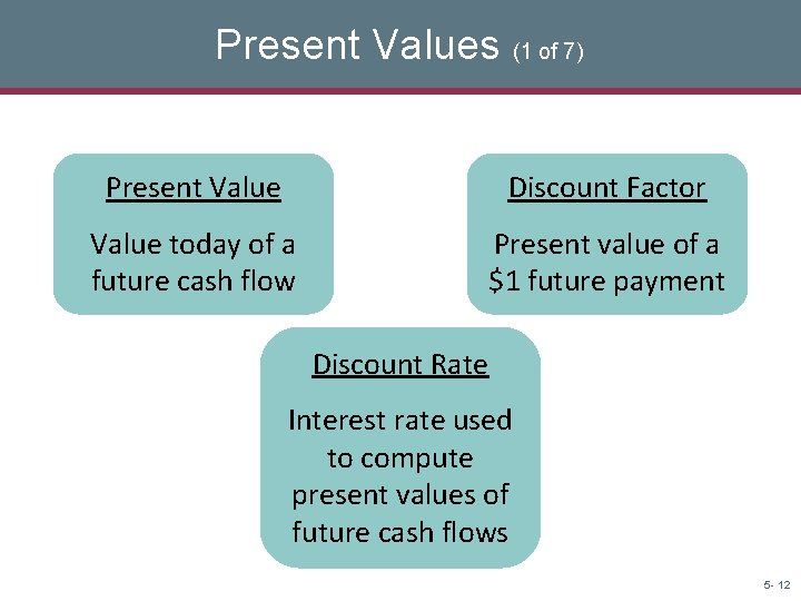 Present Values (1 of 7) Present Value Discount Factor Value today of a future
