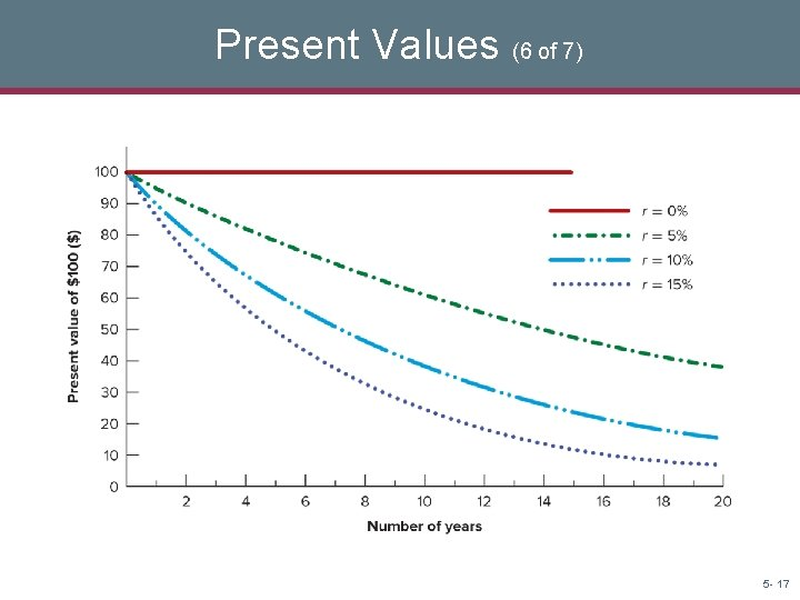 Present Values (6 of 7) 5 - 17