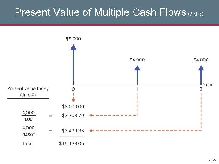 Present Value of Multiple Cash Flows (3 of 3) 5 - 25