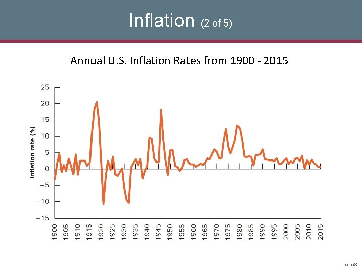 Inflation (2 of 5) Annual U. S. Inflation Rates from 1900 - 2015 5