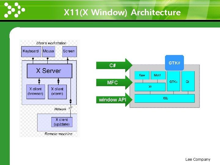 X 11(X Window) Architecture www. themegallery. com C# GTK# MFC window API Lee Company