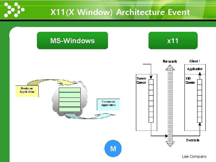 X 11(X Window) Architecture Event www. themegallery. com MS-Windows x 11 M Lee Company