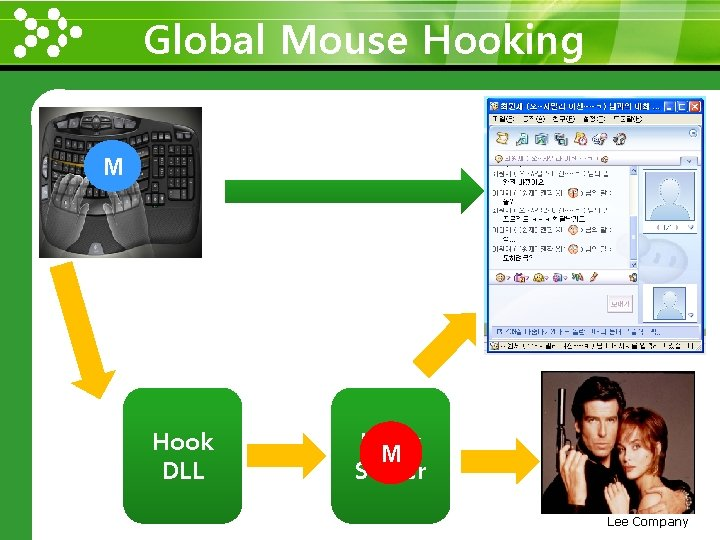 Global Mouse Hooking www. themegallery. com M Hook DLL Hook M Server Lee Company