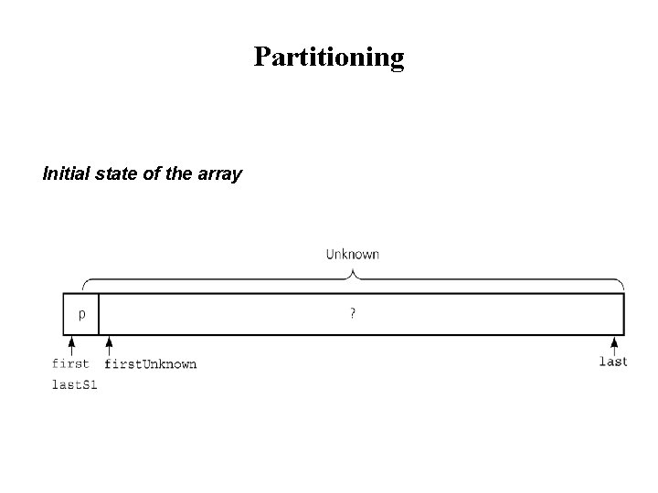 Partitioning Initial state of the array