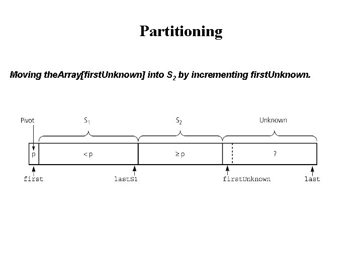 Partitioning Moving the. Array[first. Unknown] into S 2 by incrementing first. Unknown.
