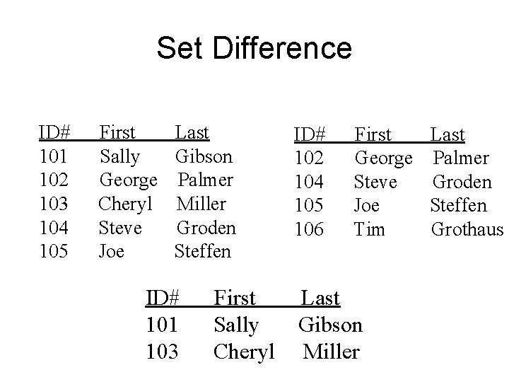 Set Difference ID# 101 102 103 104 105 First Sally George Cheryl Steve Joe