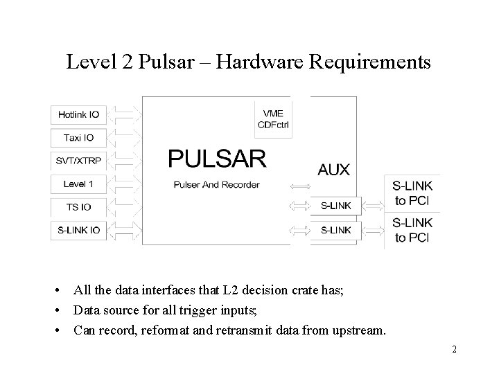 Level 2 Pulsar – Hardware Requirements • All the data interfaces that L 2