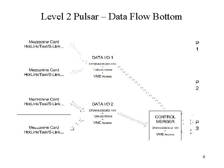 Level 2 Pulsar – Data Flow Bottom 4